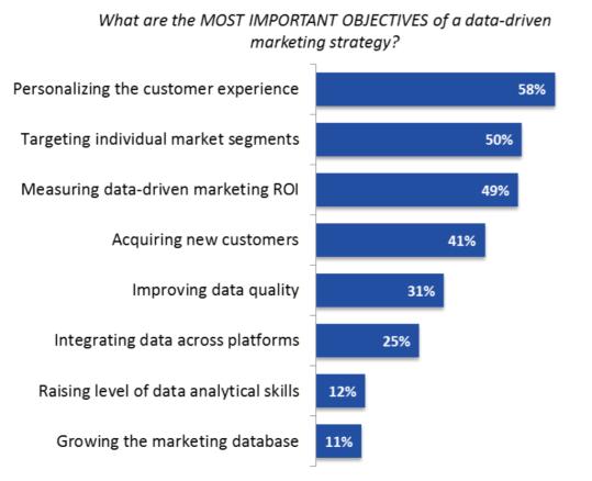 big data onjectives