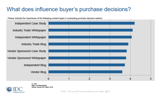 content-influences-IDC-webinar